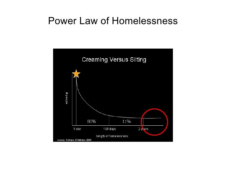 Power Law of Homelessness