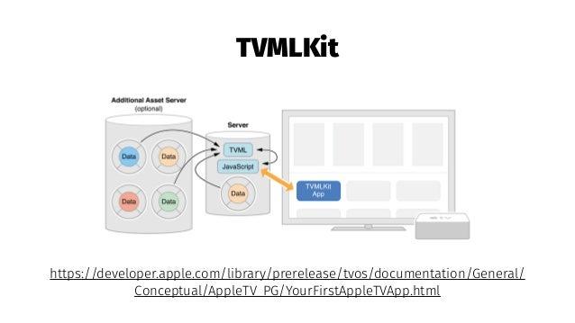 TVML apps on the Apple TV