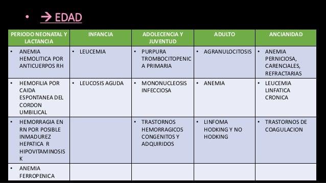 •  LUGAR DE RESIDENCIA FACTORES PROXIMIDAD A PRODUCTOS TOXICOS FACTORES AMBIENTALES (PARASITOS, VIRUS, BACTERIAS) ARRAIGO...