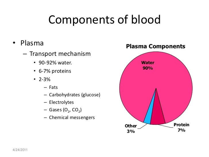 Composition Of Blood Pdf