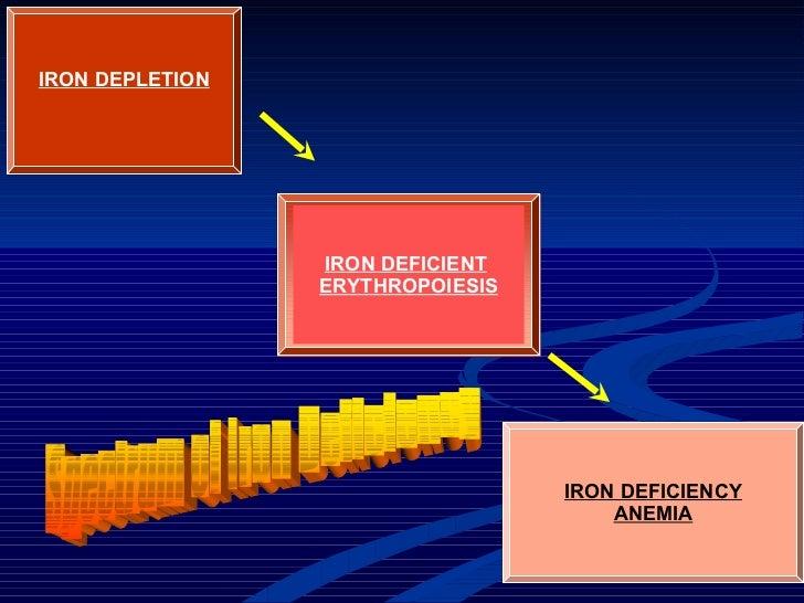 IRON DEPLETION IRON DEFICIENT   ERYTHROPOIESIS IRON DEFICIENCY ANEMIA