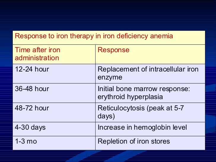 Repletion of iron stores 1-3 mo Increase in hemoglobin level 4-30 days Reticulocytosis (peak at 5-7 days) 48-72 hour Initi...