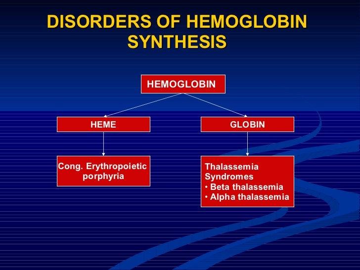 DISORDERS OF HEMOGLOBIN SYNTHESIS HEMOGLOBIN  HEME GLOBIN Cong. Erythropoietic  porphyria <ul><li>Thalassemia  </li></ul><...