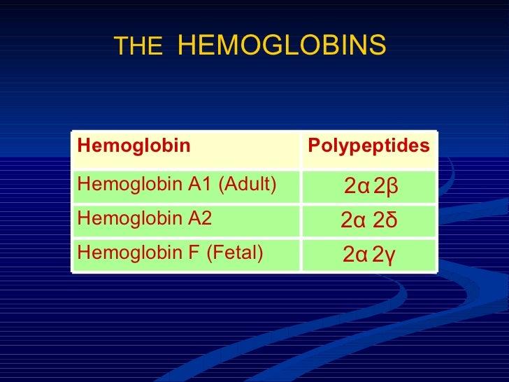 THE  HEMOGLOBINS 2 α   2 γ Hemoglobin F (Fetal) 2 α  2 δ Hemoglobin A2  2 α   2 β Hemoglobin A1 (Adult) Polypeptides Hemog...
