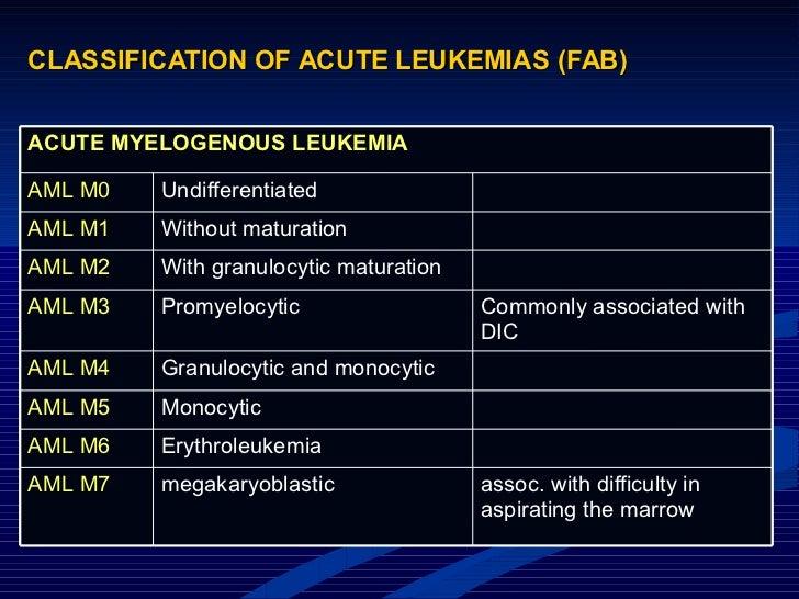 CLASSIFICATION OF ACUTE LEUKEMIAS (FAB) assoc. with difficulty in aspirating the marrow megakaryoblastic AML M7 Erythroleu...