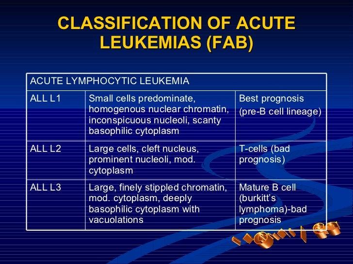 CLASSIFICATION OF ACUTE LEUKEMIAS (FAB) LEUKEMIAS Mature B cell (burkitt's lymphoma)-bad prognosis T-cells (bad prognosis)...