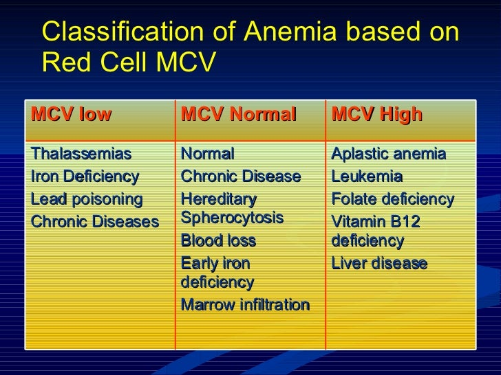 Classification of Anemia based on Red Cell MCV Aplastic anemia Leukemia Folate deficiency Vitamin B12 deficiency Liver dis...
