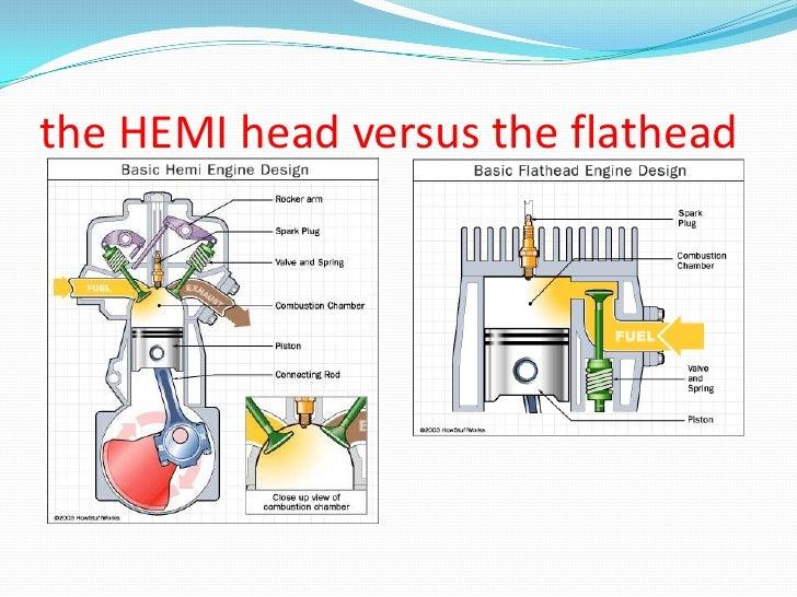 Hemi engine | Regular Vs Hemi Engine Diagram |  | SlideShare