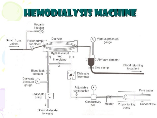 Circuit diagram of dialysis machine information of wiring diagram hemodialysis rh slideshare net kidney dialysis machine schematic diagram of dialysis machine ccuart Images