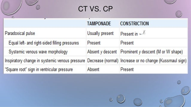Hemodynamics Of Cardiac Tamponade Constrictive Pericarditis Restri
