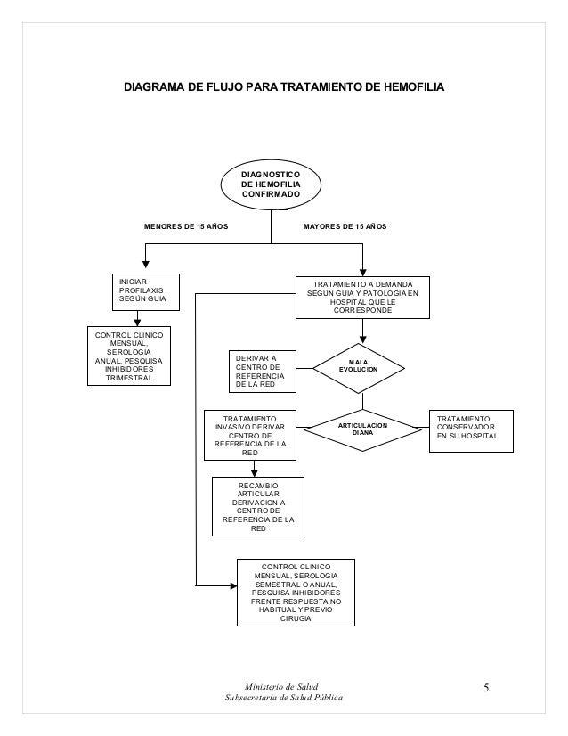 Hemofilia. Guía Clínica.