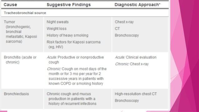 Hemoptysis case presentation