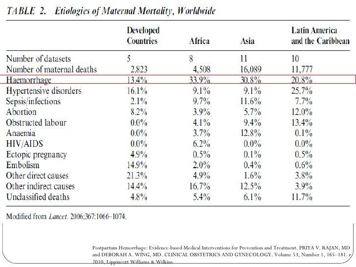 Postpartum Hemorrhage: Evidence-based Medical Interventions for Prevention and Treatment.  PRIYA V. RAJAN, MD and DEBORAH ...