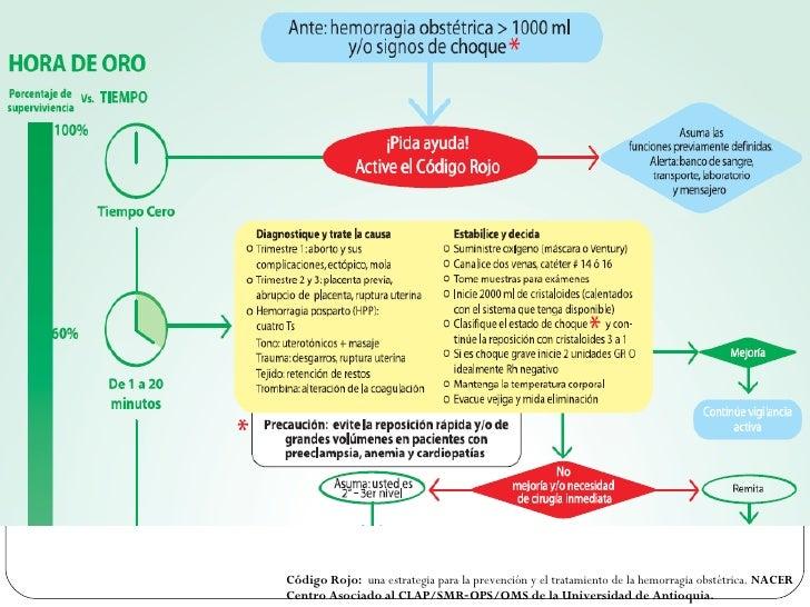 Código Rojo:  una estrategia para la prevención y el tratamiento de la hemorragia obstétrica.  NACER Centro Asociado al CL...