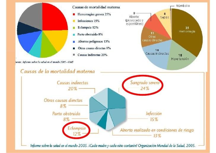 HPP  ETIOLOGIA Causas Uterinas      90%                   Causas No Uterinas                        10%