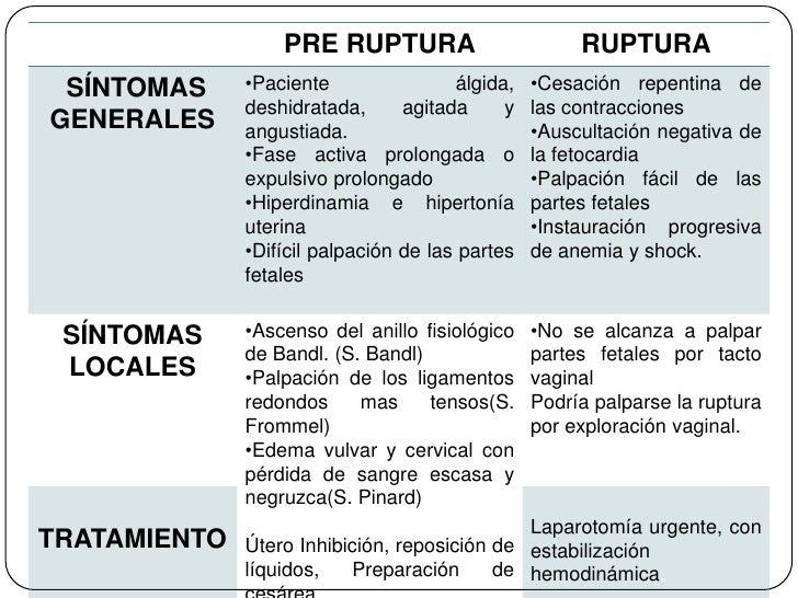 PRE RUPTURA                         RUPTURA SÍNTOMAS     •Paciente                álgida,   •Cesación repentina de        ...