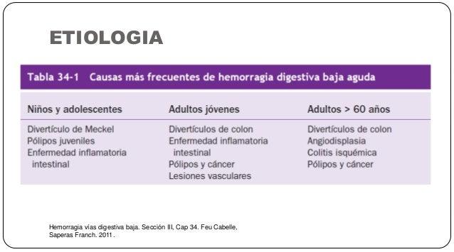 ETIOLOGIA Hemorragia vías digestiva baja. Sección III, Cap 34. Feu Cabelle, Saperas Franch. 2011.