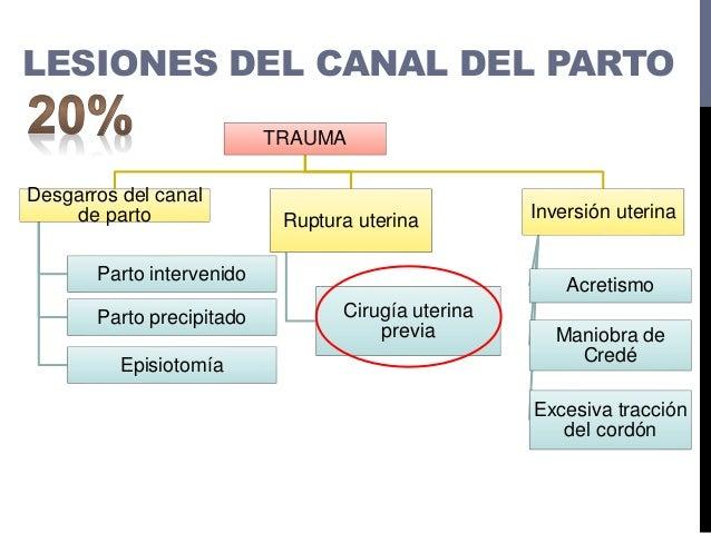 Rupturauterina Completa: Compromiso del peritoneo visceral Incompleta: Indemnidad del peritoneo visceral LESIONES DEL CANA...