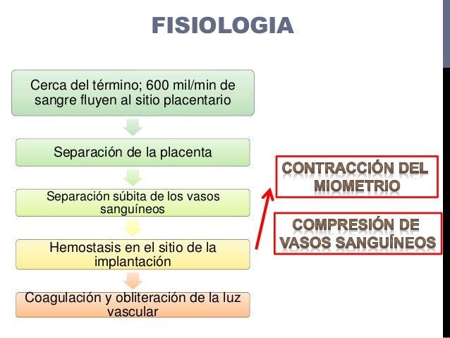 FISIOLOGIA Cerca del término; 600 mil/min de sangre fluyen al sitio placentario Separación de la placenta Separación súbit...