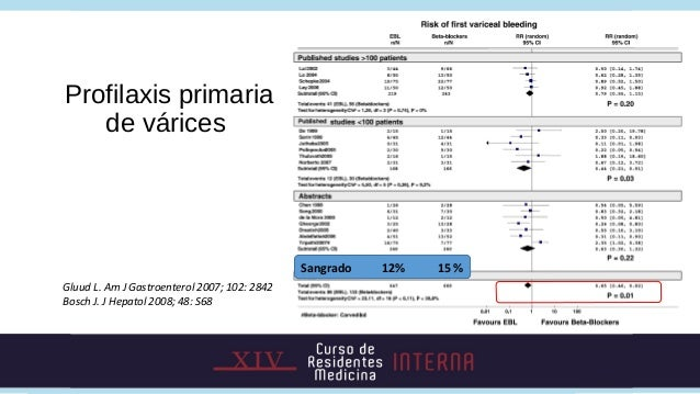 Profilaxis primaria   de várices                                              Sangrado   12%   15 %Gluud L. Am J Gastroent...