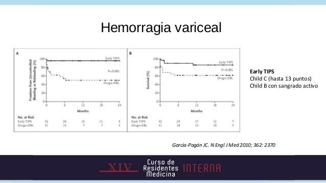 Hemorragia variceal                                            Early TIPS                                            Child...
