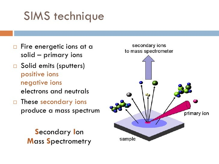 Secondary Ion Mass Spectrometry Slide 2
