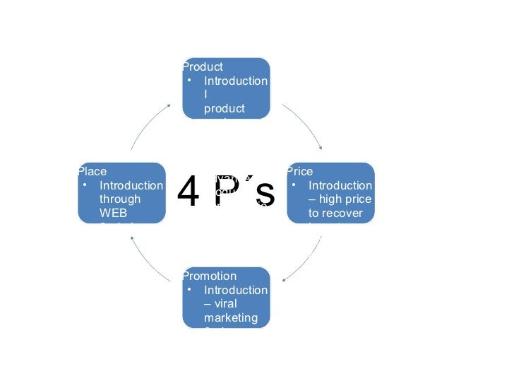 Marketing Mix | Place in Four P's