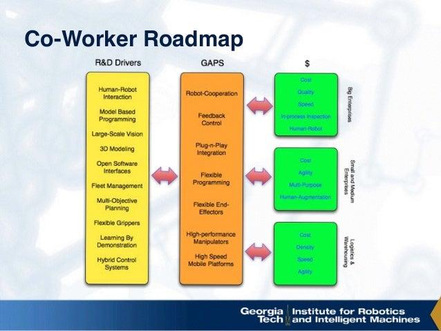 Co-Worker Roadmap
