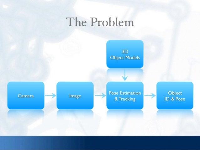 3D  Object Models Pose Estimation & Tracking Object  ID & Pose ImageCamera The Problem