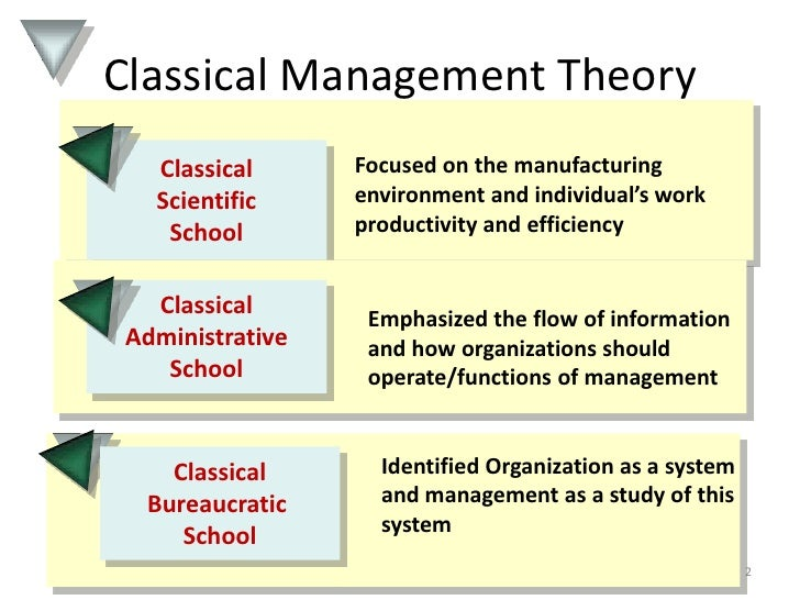 classical school of management The study of the effects of classical management theories on current to find out the effects of the application of the classical management theories on the.