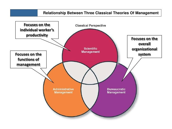 Similarities between classical and neoclassical theories of management