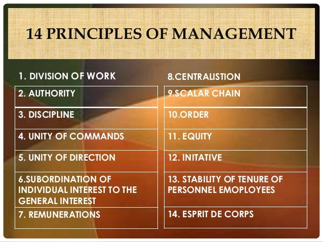 henri fayol principals Fayol's principles of management - explained management principles as they exist today have been evolved over a period of time the emergence of management in this century may have been a pivotal event of history says henri fayol.