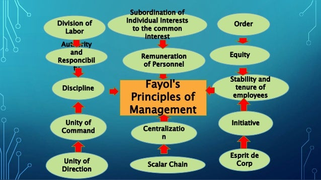 Henry fayols priciple of management- image ppt