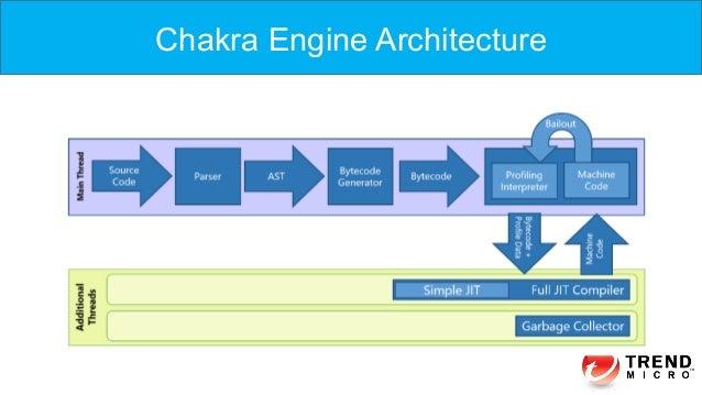 Chakra Engine Architecture