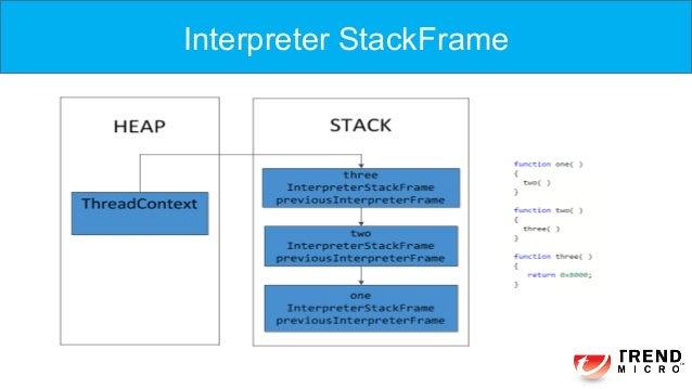 Interpreter StackFrame
