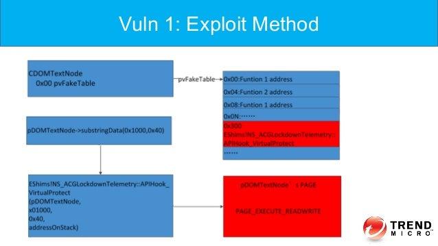 Vuln 1: Exploit Method
