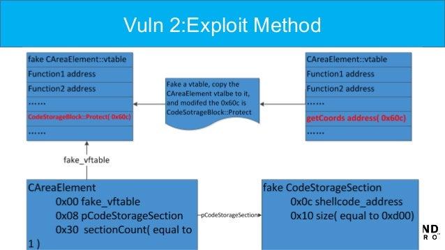 Vuln 2:Exploit Method