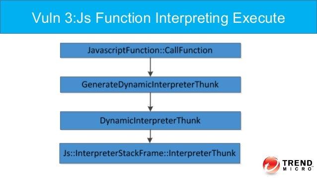 Vuln 3:Js Function Interpreting Execute