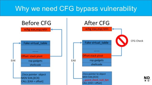 Why we need CFG bypass vulnerability