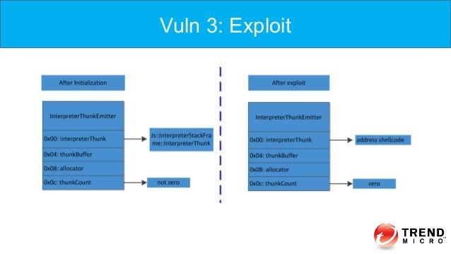 Vuln 3: Exploit