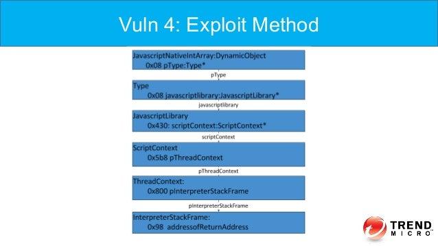 Vuln 4: ExploitVuln 4: Exploit Method
