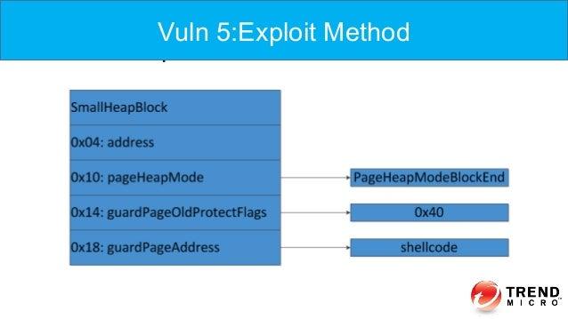 Vuln 5: Exploit Vuln 5:Exploit Method