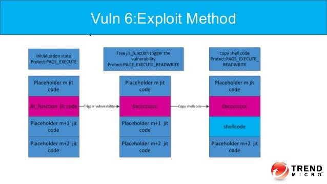 Vuln 6:Exploit Vuln 6:Exploit Method