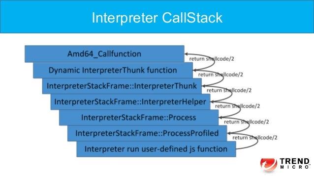 Interpreter CallStack