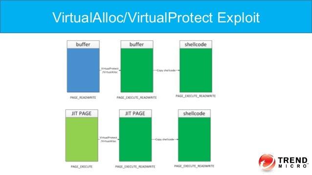 VirtualAlloc/VirtualProtect Exploit