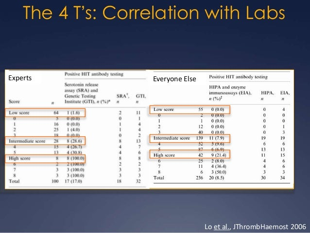 4 T's: Summary  A low clinical score reliably rules out HIT  No need for lab testing  No need to stop heparin   A high...