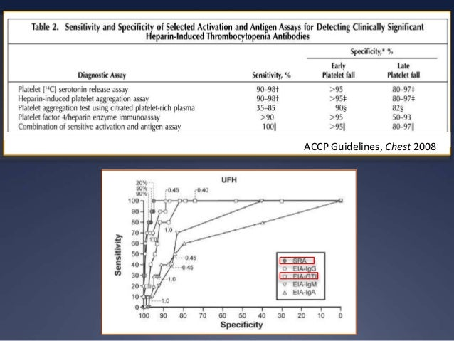 •Clinically irrelevant antibodies detected by EIAs (IgGAM>>>IgG)  •Note even SRA% is greater than clinical HIT positivity ...