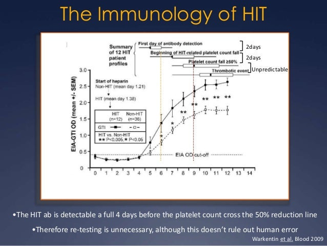 Immunoglobulin Subtypes  •IgG elevation occurred later in the non-HIT group •No significant differences in IgA or IgM leve...
