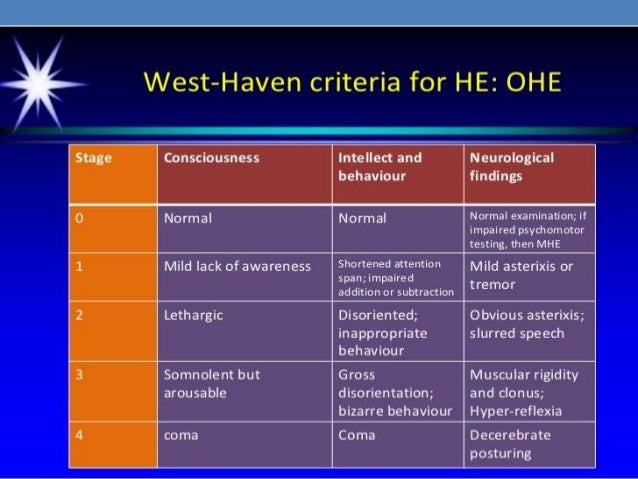 Hepatic Encephalopathy