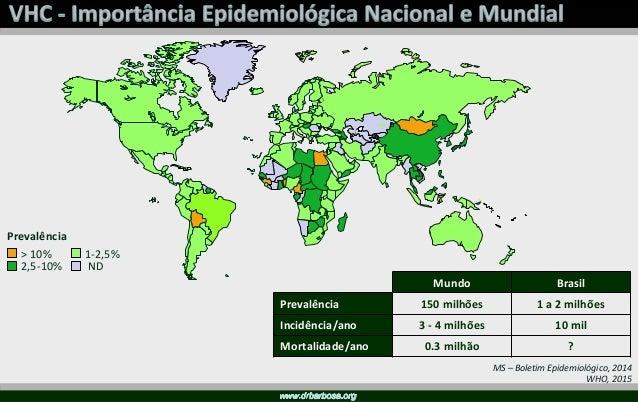 Slide cedido pelo Dr. Paulo Abraão
